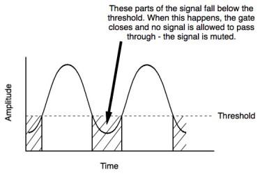 noise gate diagram